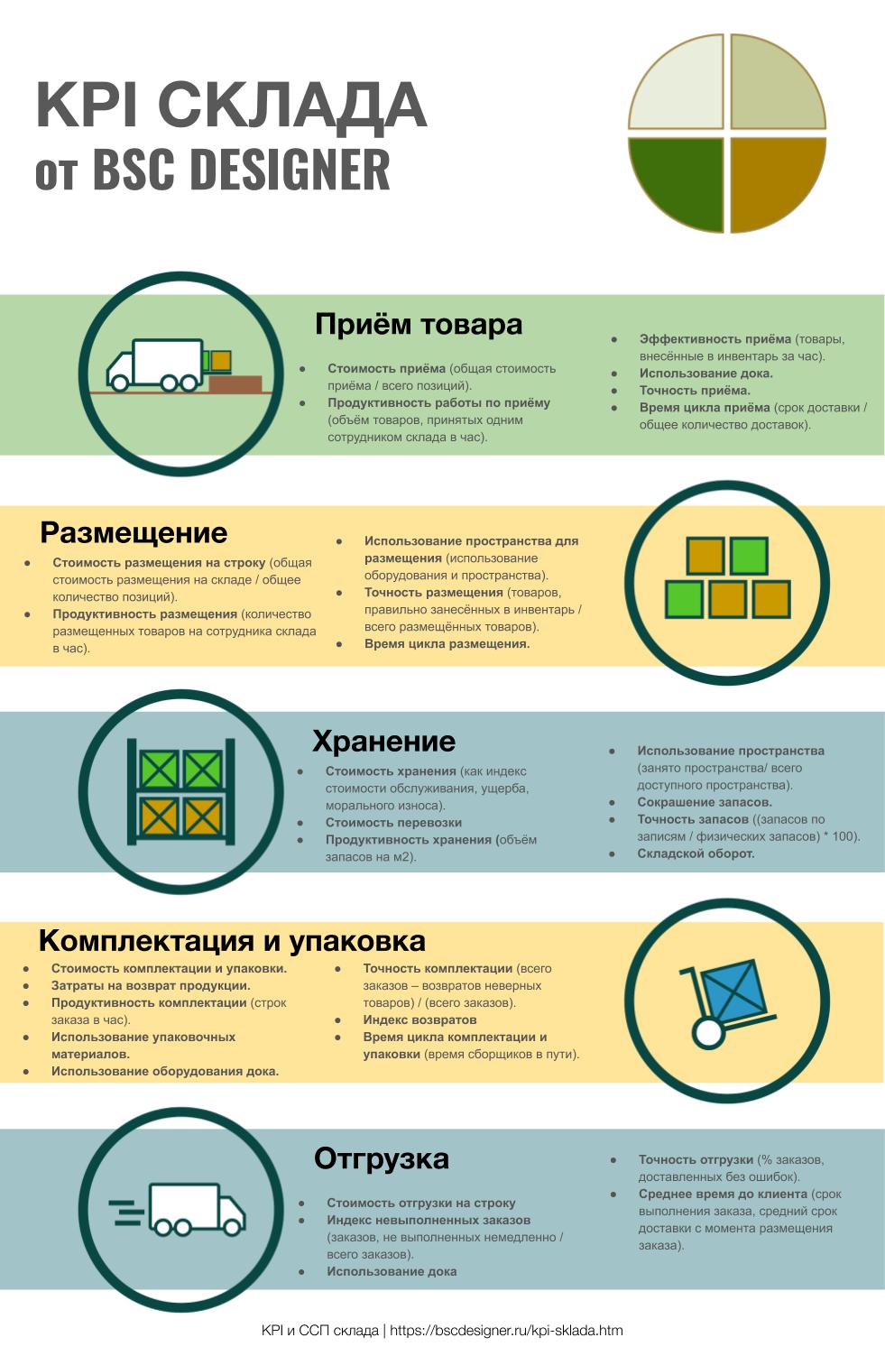 Инфографика KPI склада