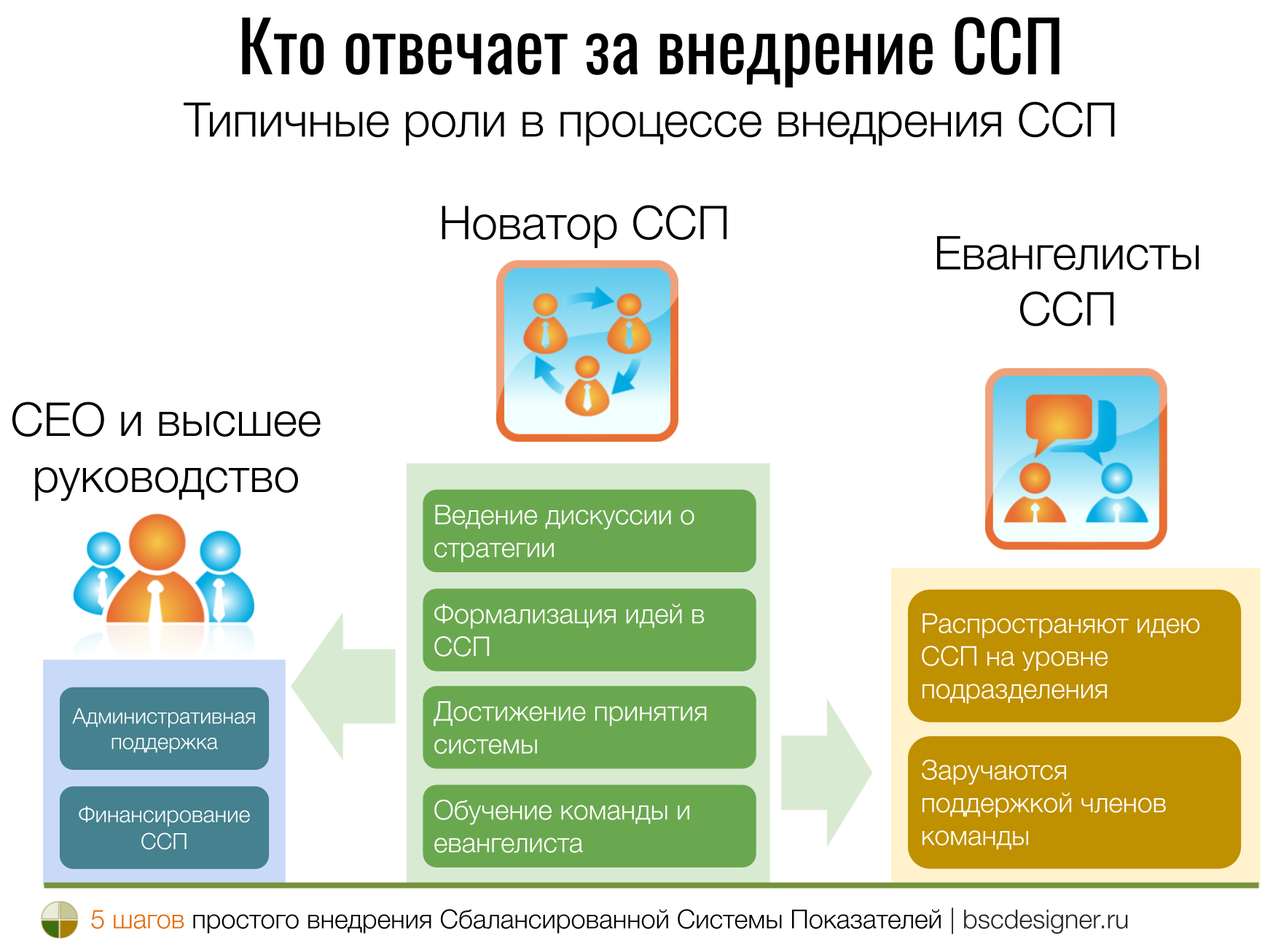 Кто отвечает за внедрение ССП? Типичные роли в процессе внедрения ССП.