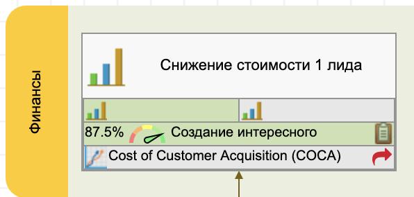 Цели уровня 3, согласованные с целями финансовой перспективы уровня 2