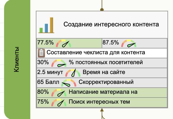 Показатели, согласованные с целью уровня 3