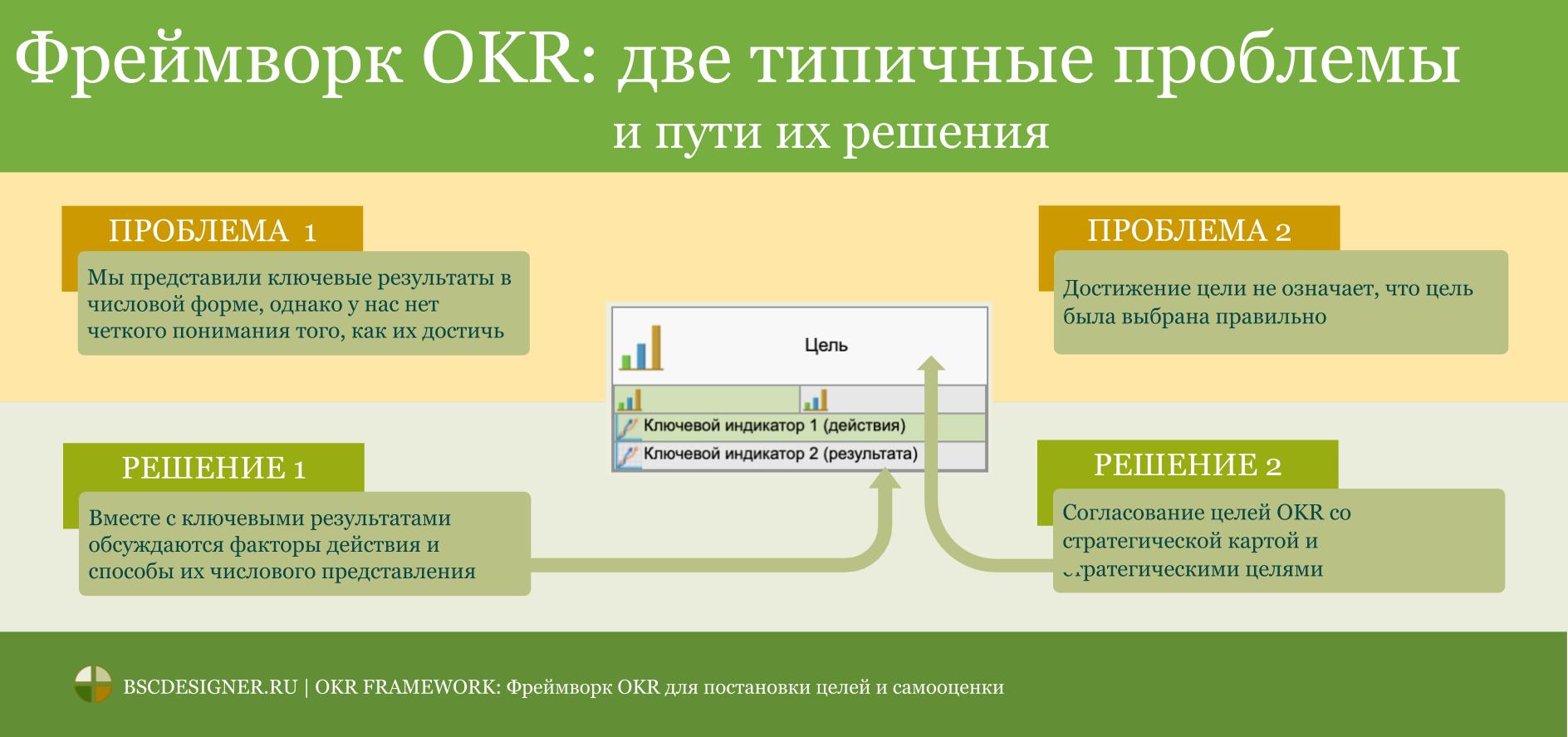 2 обязательных приема для фреймворка OKR