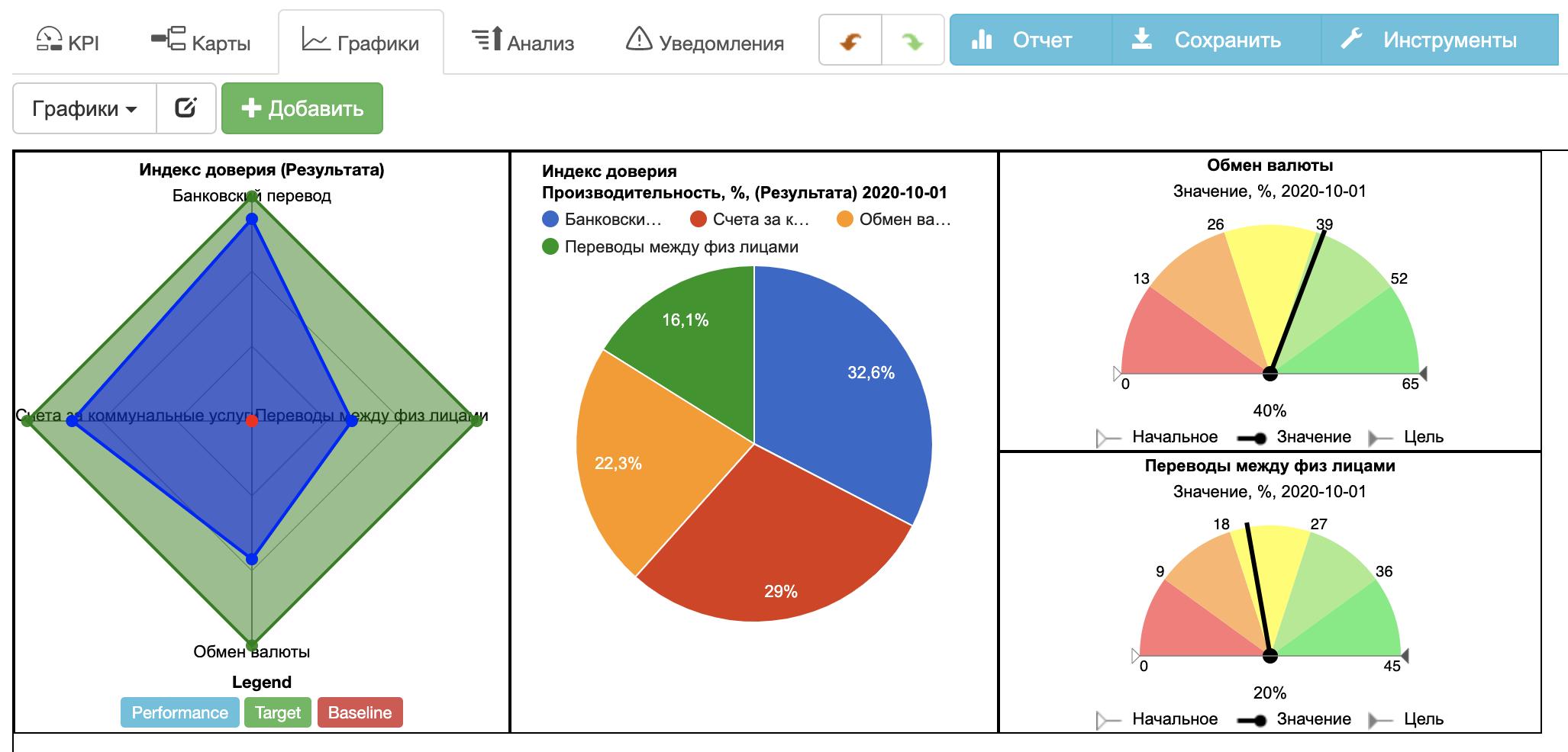 Панель инструментов для системы показателей банка