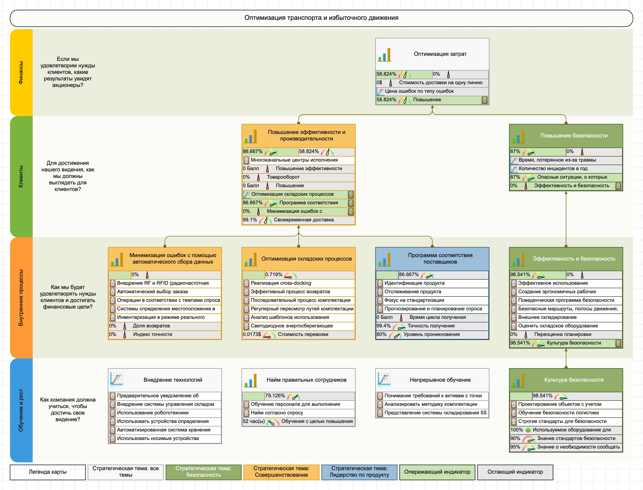 Стратегическая карта ССП склада с KPI и инициативами