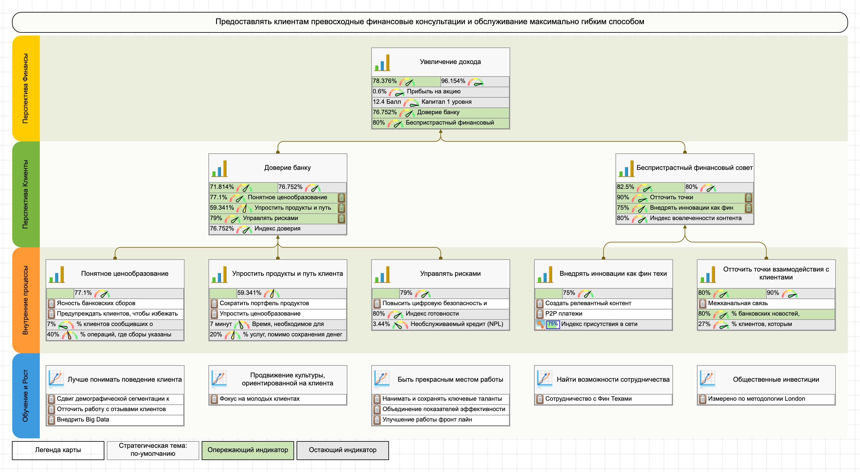 ССП розничного банка с примером стратегической карты