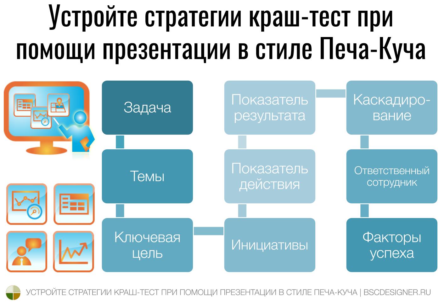 Устройте стратегии краш-тест при помощи презентации в стиле Печа-Куча