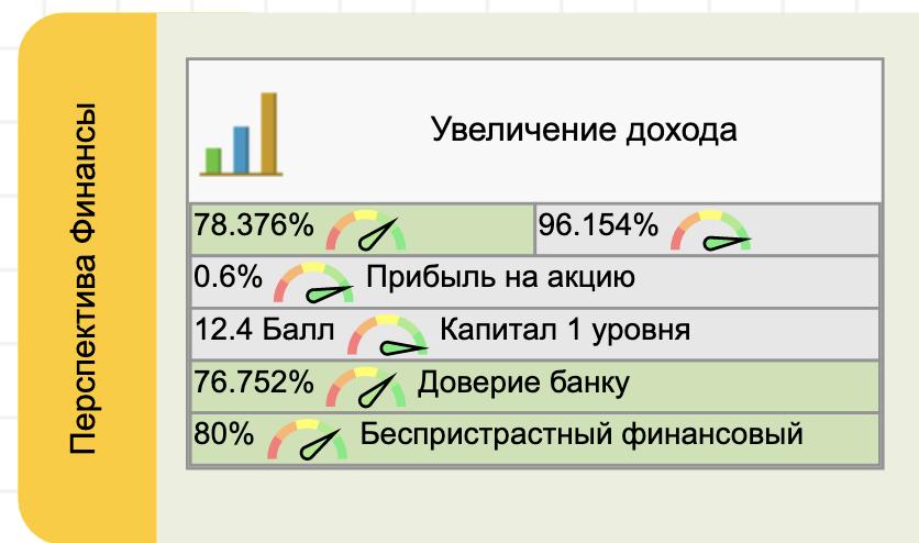 Финансовые цели и KPI банка