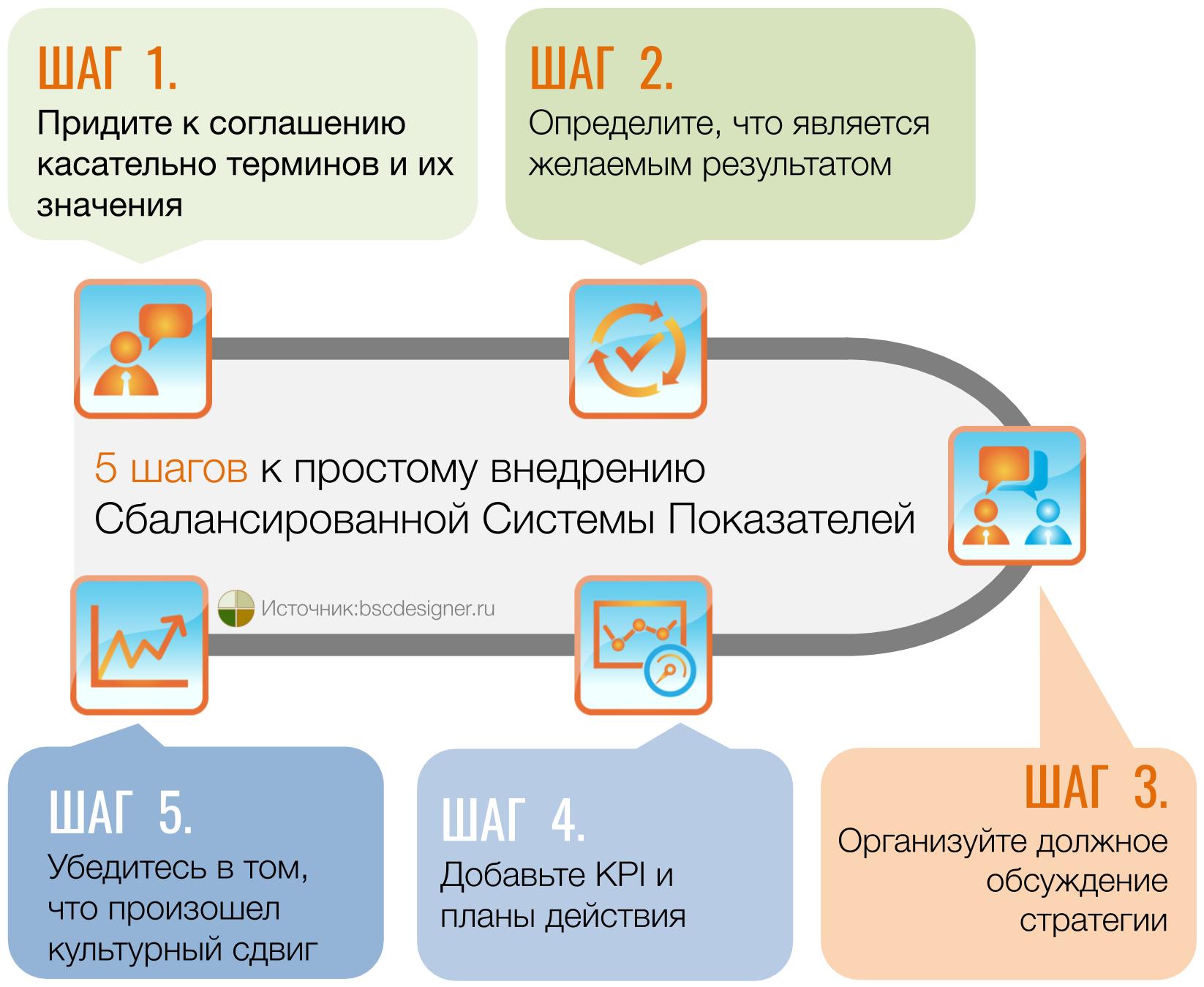 5 шагов к простому внедрению ССП