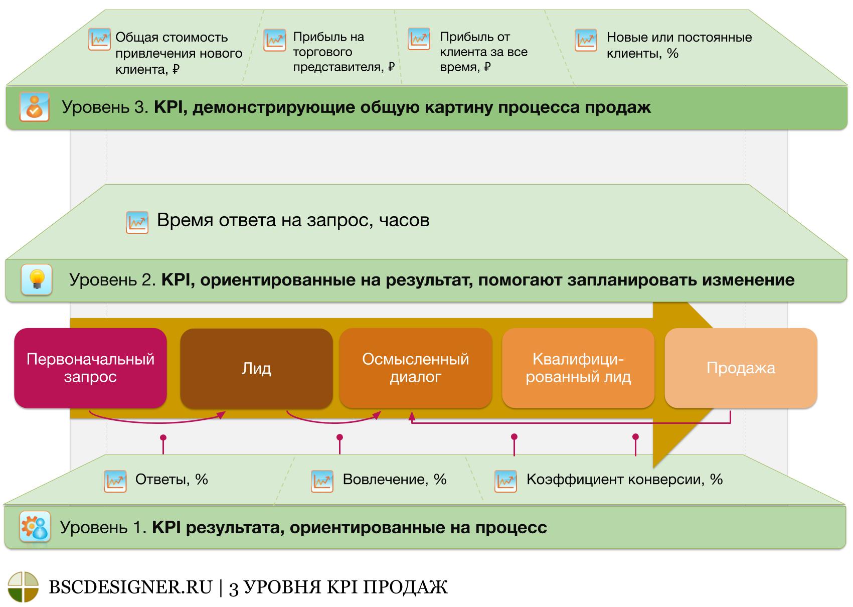 3 уровня KPI продаж