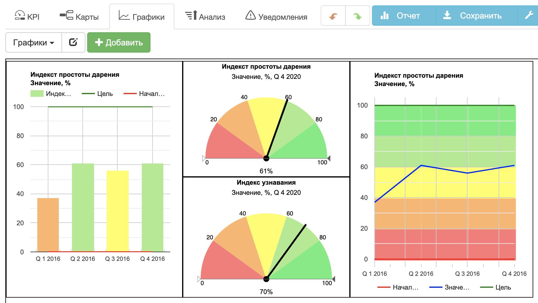 Панель бизнес-аналитически инструментов для НКО