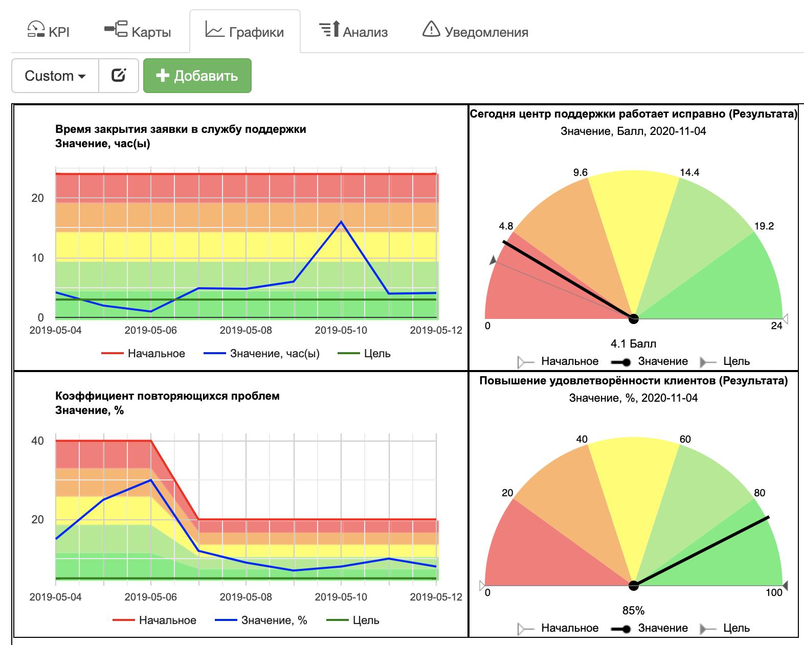 Информационно-аналитическая панель в BSC Designer Online
