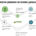 7 этапов принятия решения на основе данны