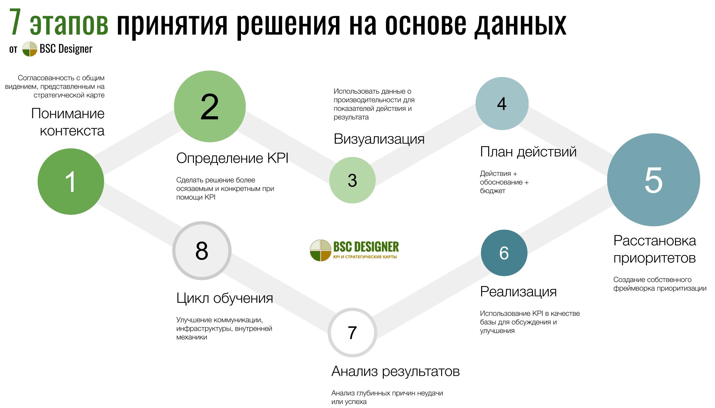 7 этапов принятия решения на основе данных