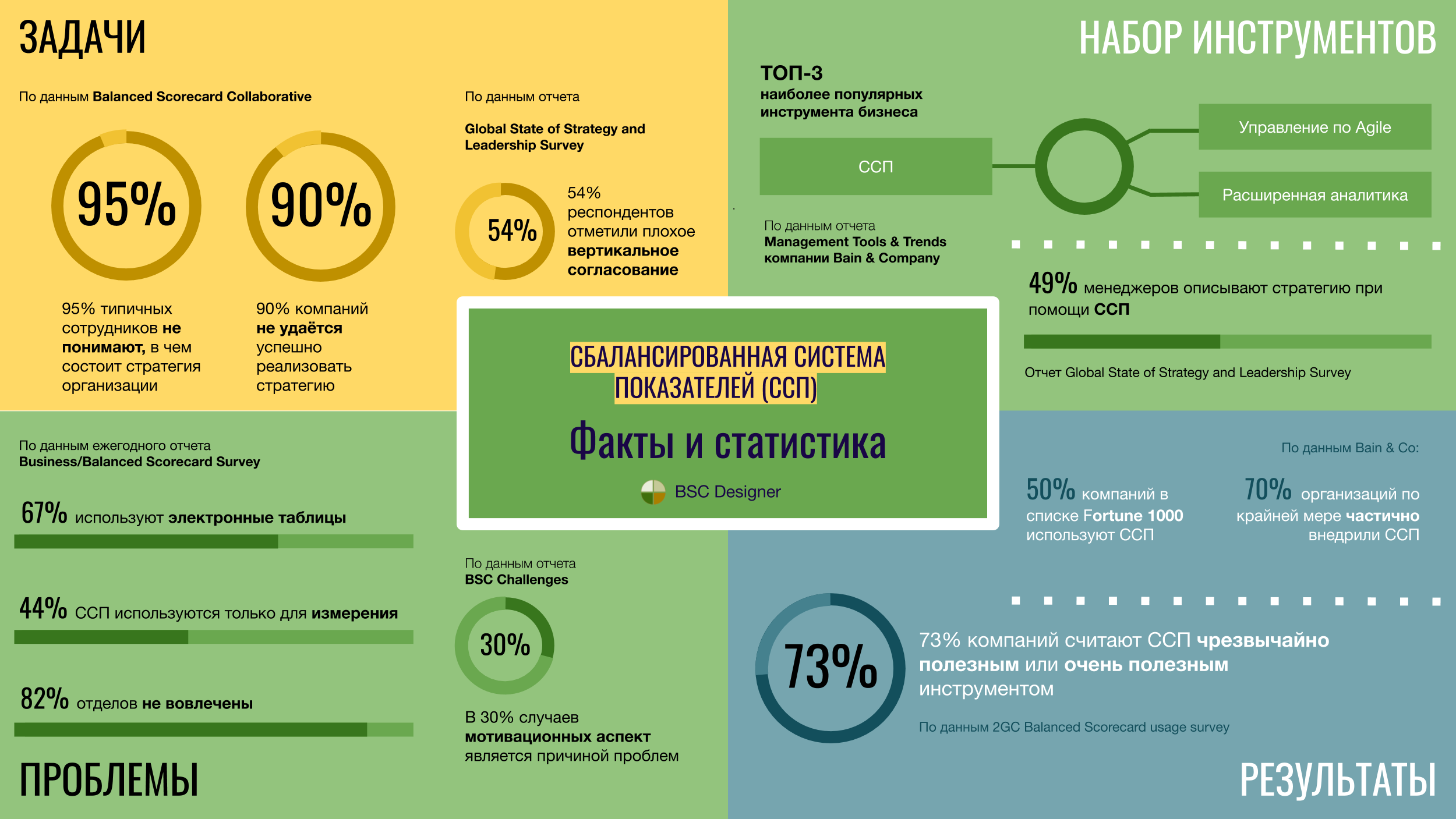 Инфографика ССП - Balanced Scorecard