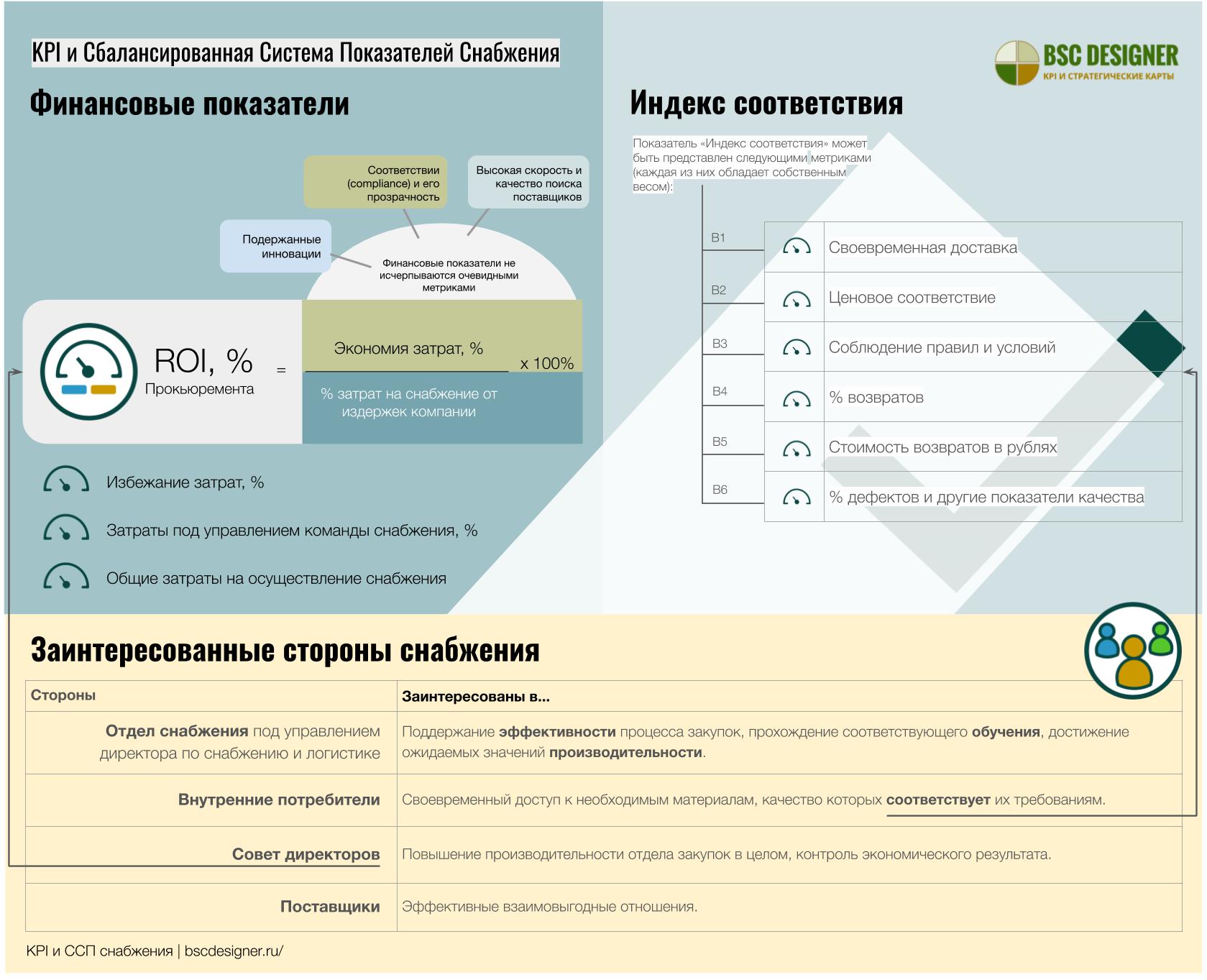 KPI закупок и система показателей прокьюремента