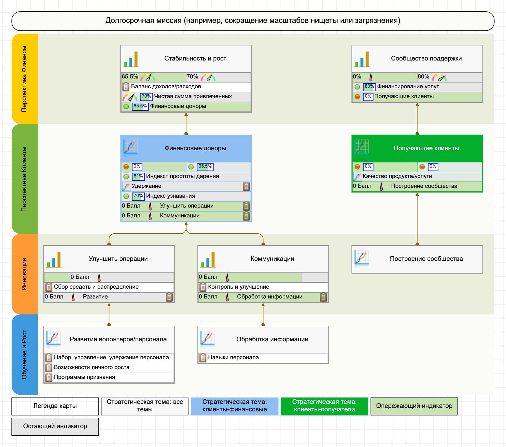 Пример стратегической карты ССП
