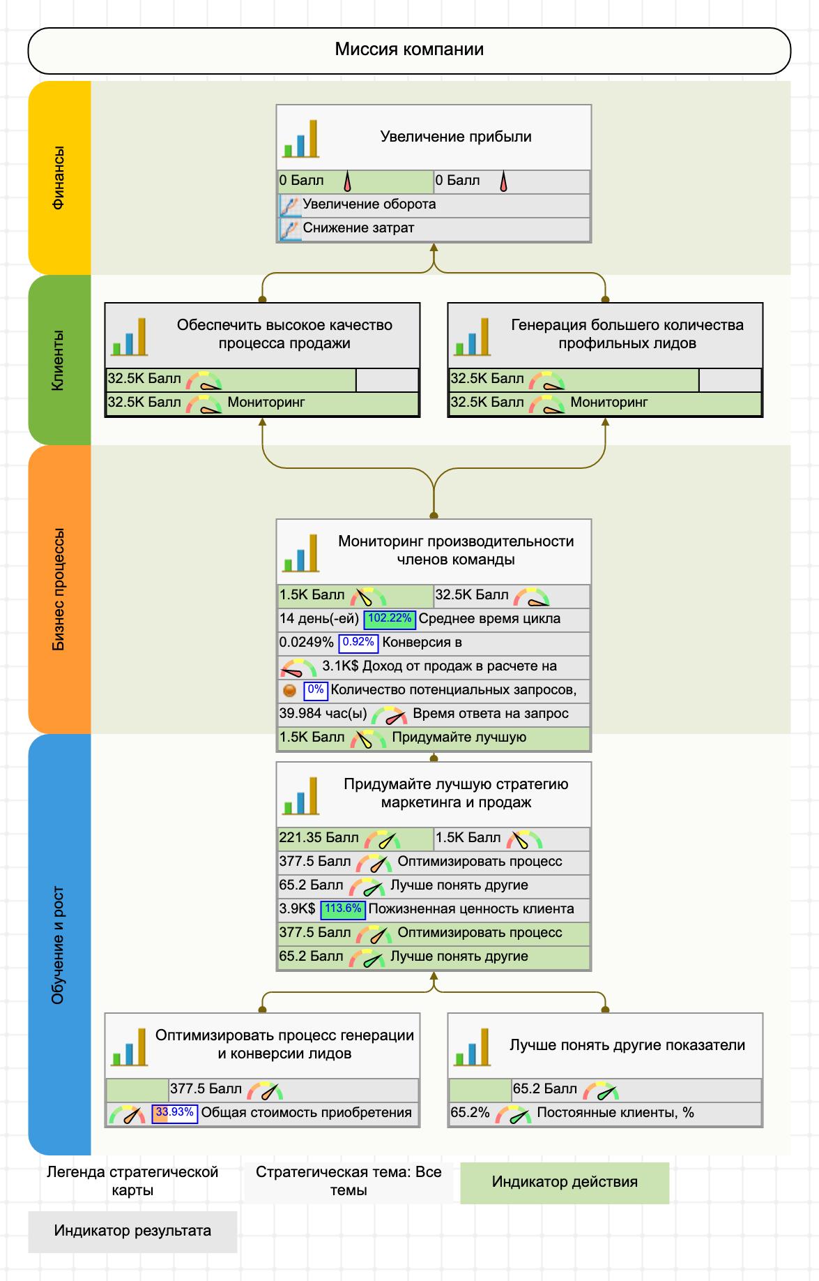 Пример KPI, системы показателей и стратегической карты. Отдел продаж
