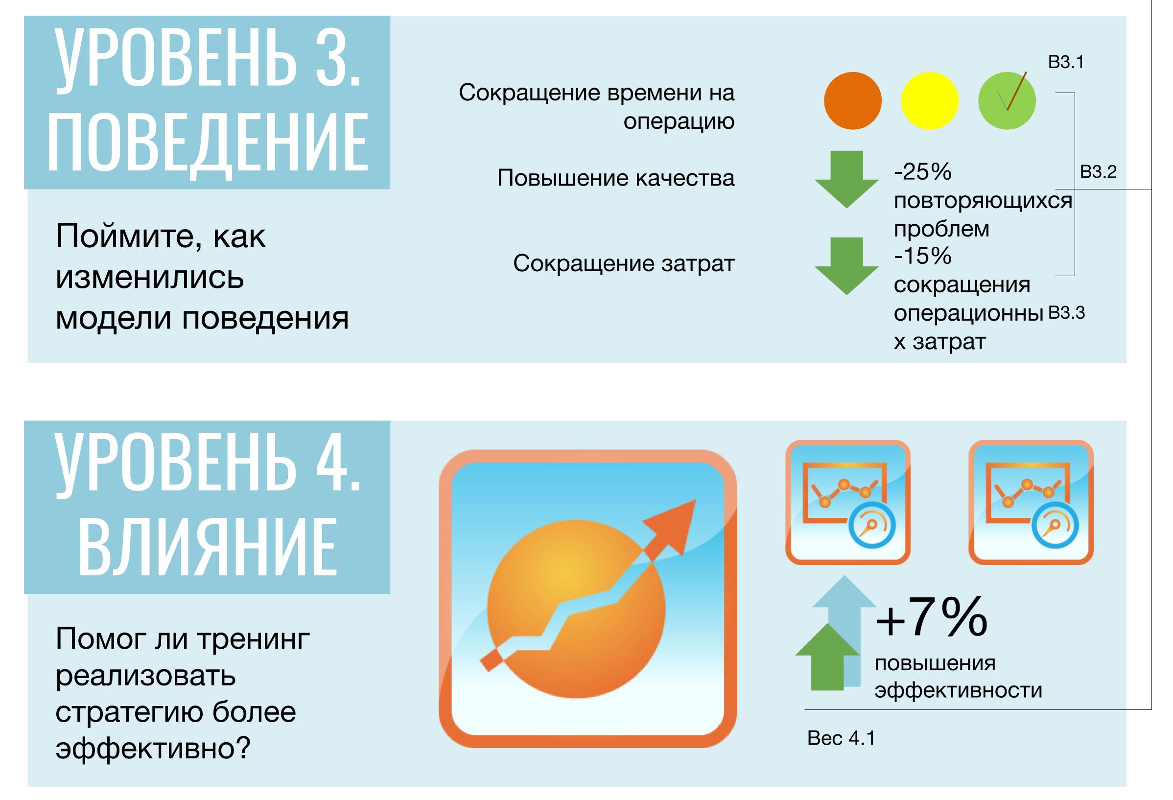 Уровень 3 и уровень 4 модели измерения производительности обучения
