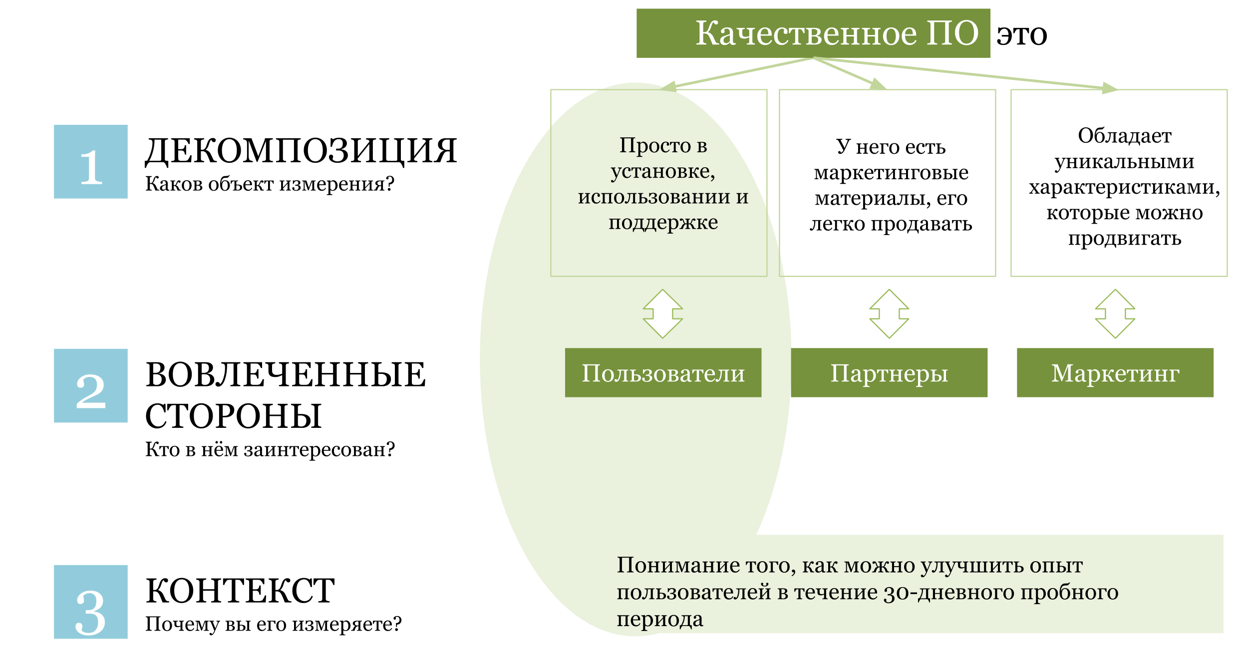 3 этапа: декомпозиция, заинтересованные стороны, контекст
