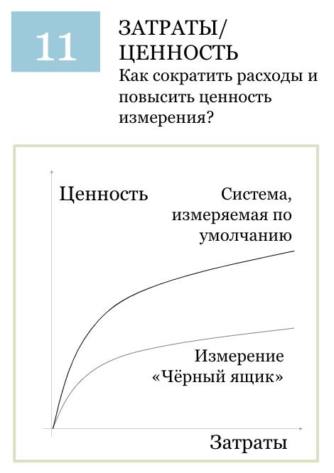 Показатель: балансирование затрат и ценности