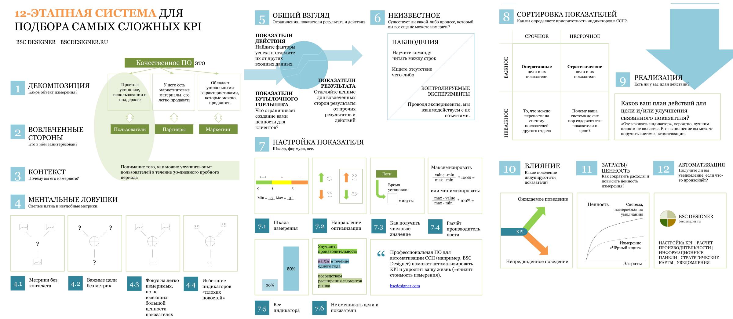 12-этапная система поиска KPI для самых сложных задач бизнеса