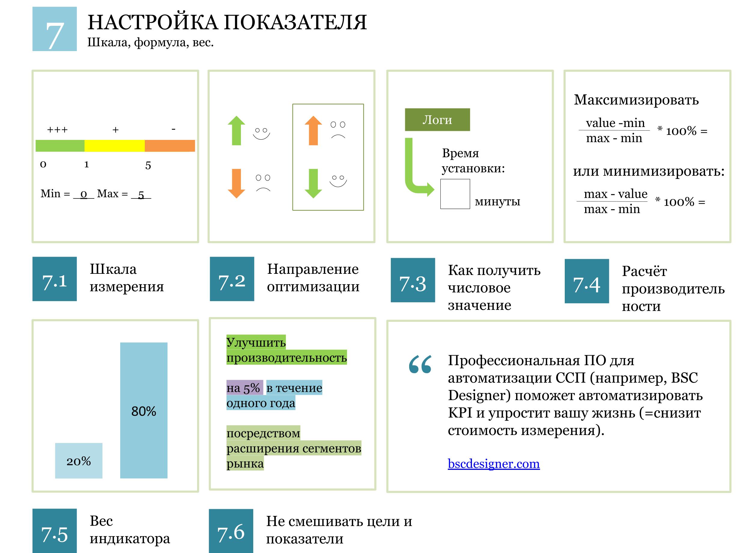 KPI-система: настройка показателя