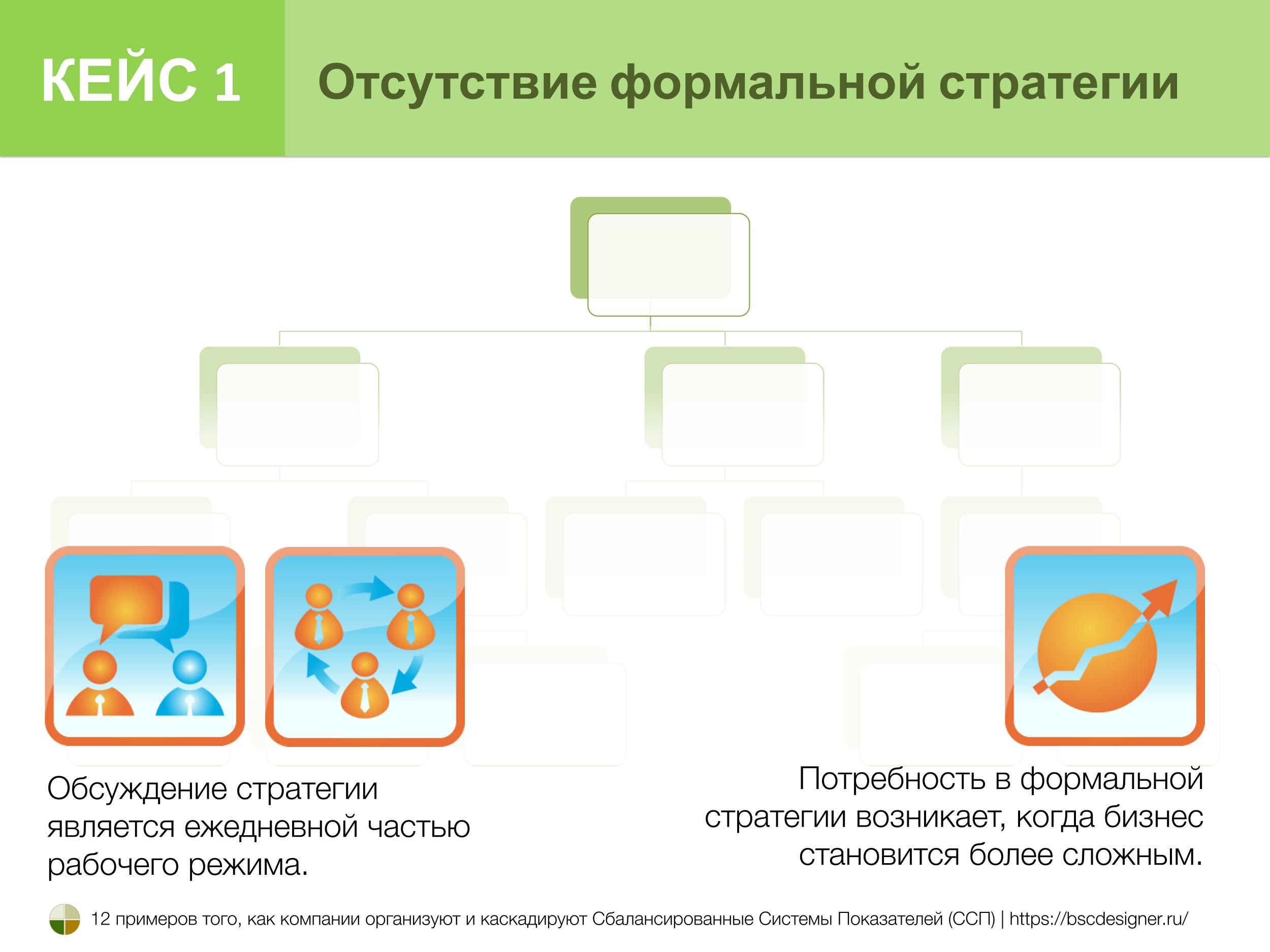Кейс 1. Отсутствие формальной стратегической системы показателей