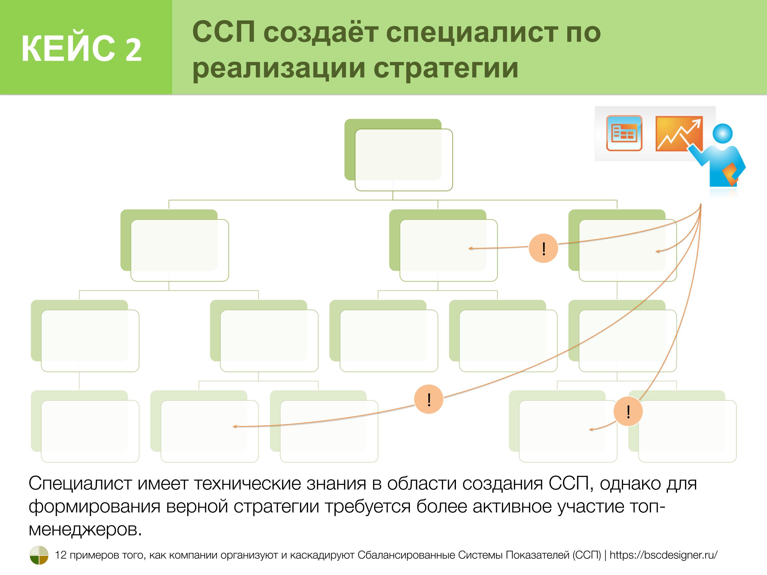Кейс 2. ССП создают эксперты в области реализации стратегии