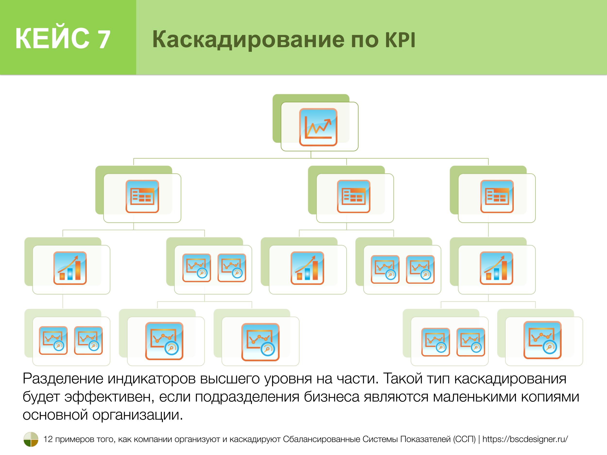Кейс 7. Каскадирование по KPI