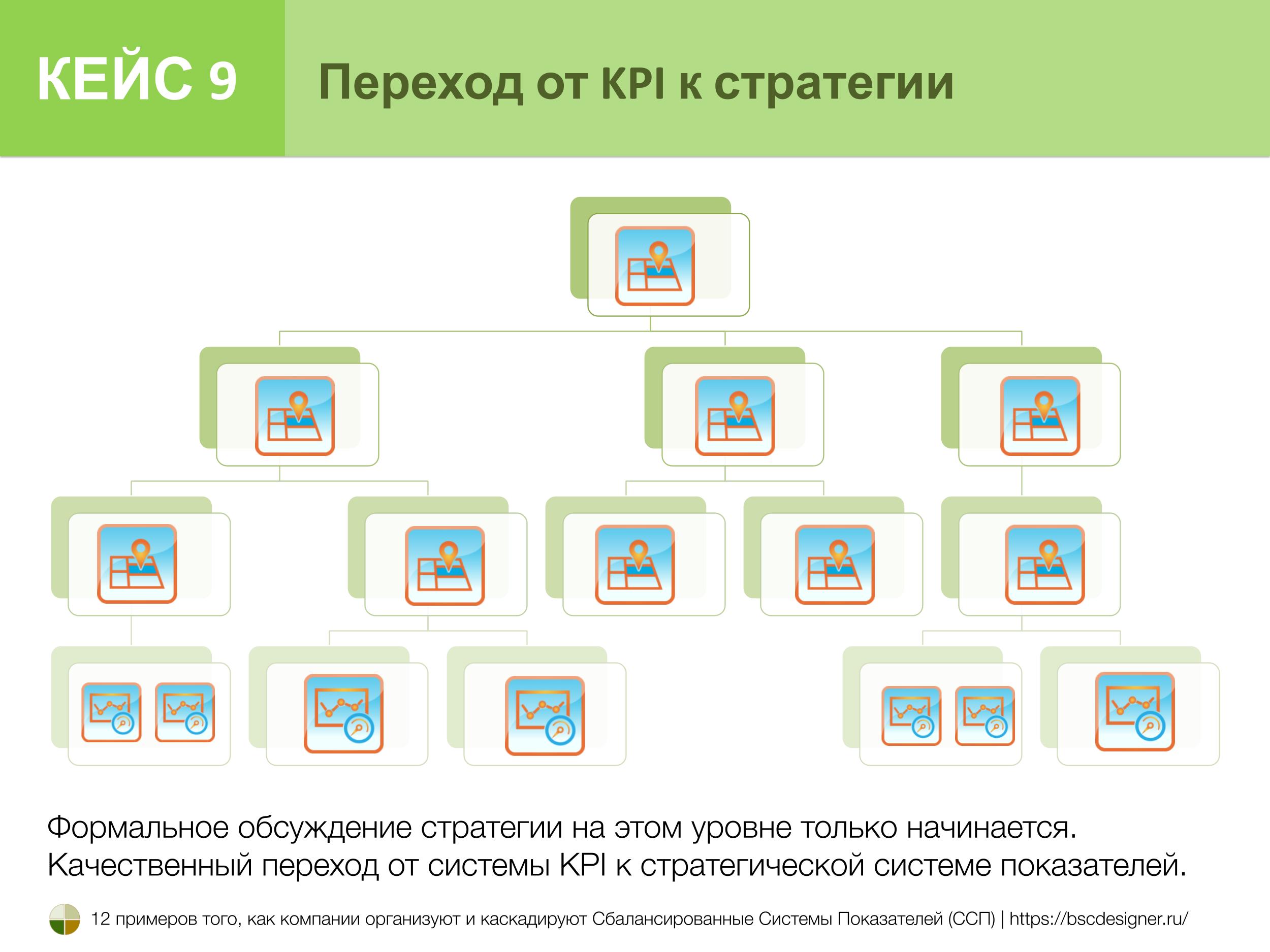 Кейс 9. Переход от KPI к стратегии