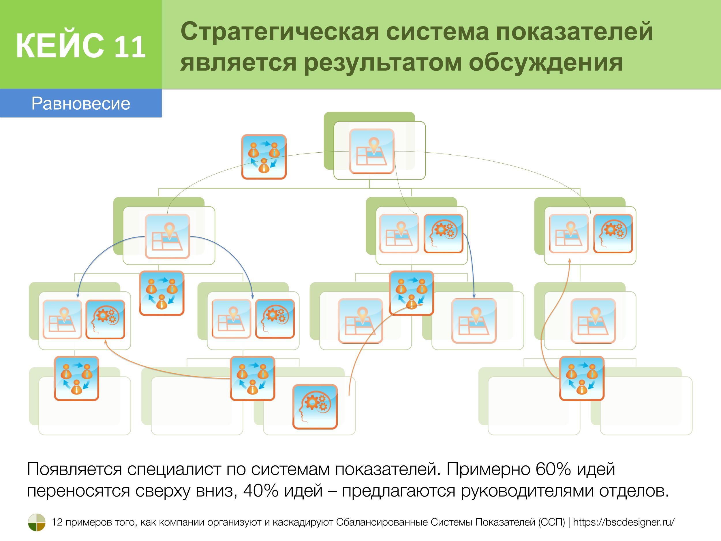 Кейс 11. Стратегия система показателей – предмет дискуссии