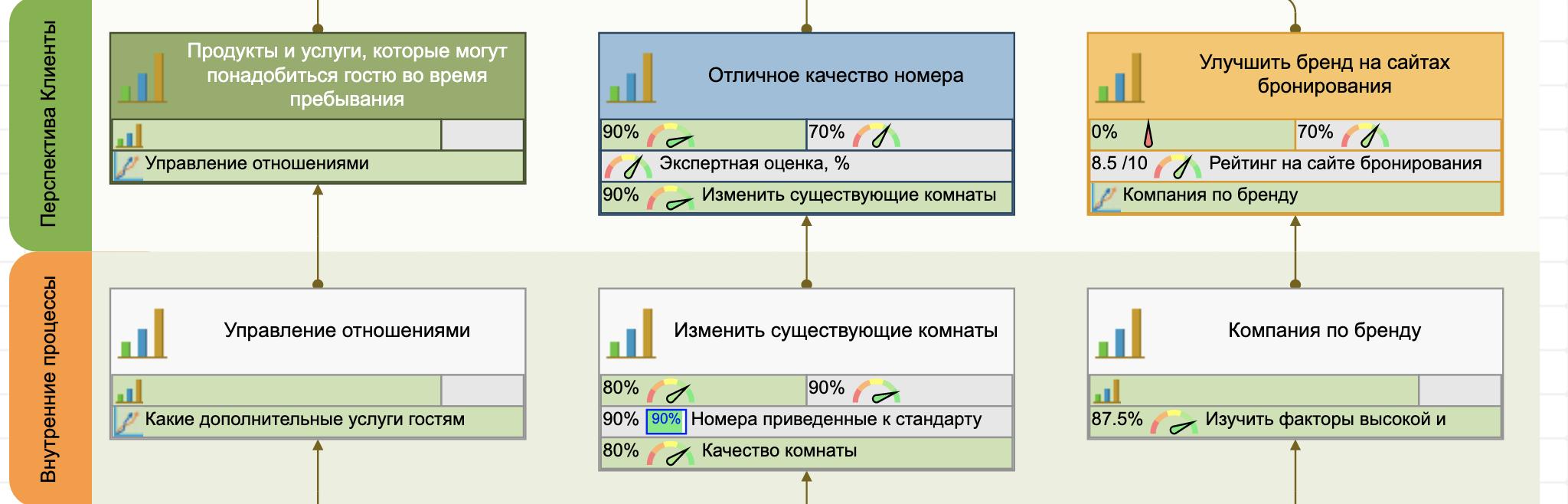Перспектива внутренних процессов на стратегической карте отеля