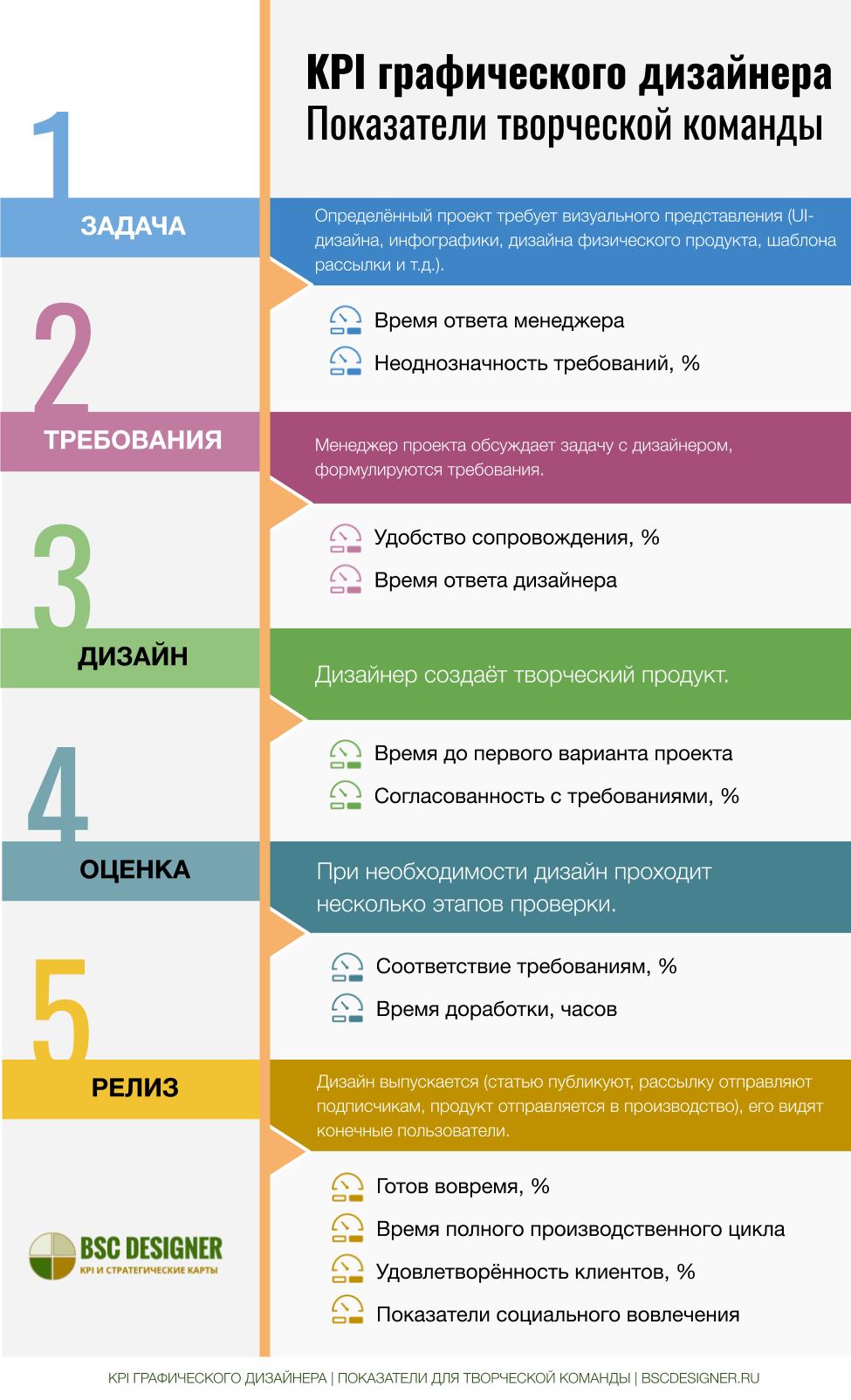 KPI графического дизайнера: как измерить творческий процесс.