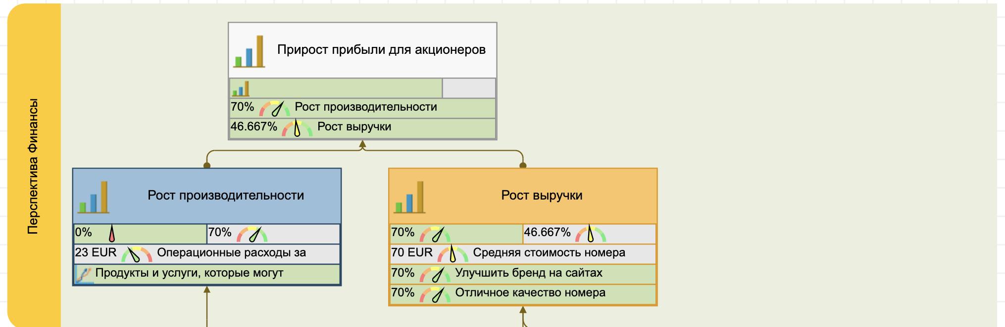 Финансовая перспектива стратегии отеля