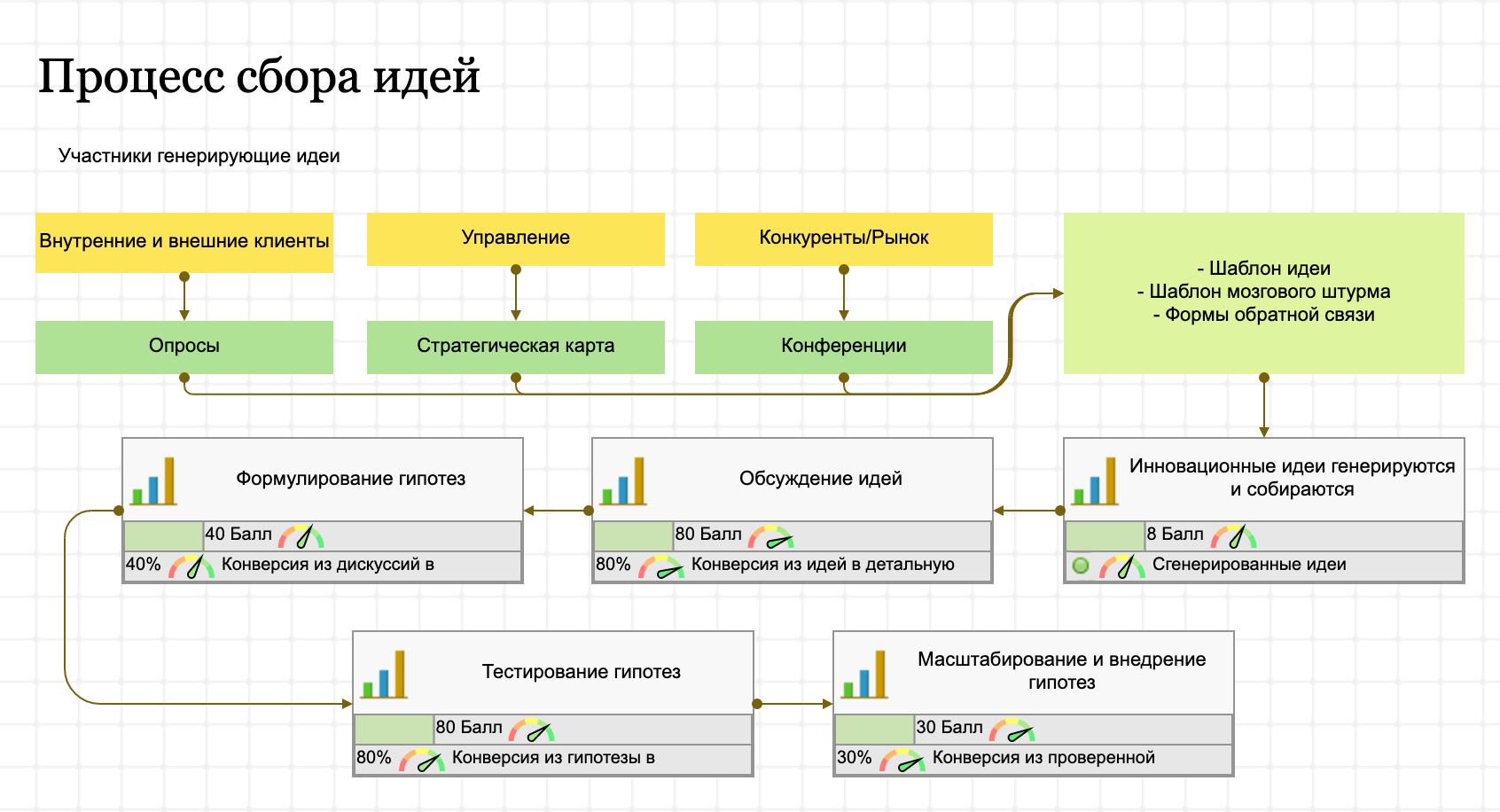 Карта процесса показывает, как в вашей организации собирают и тестируют идеи инноваций
