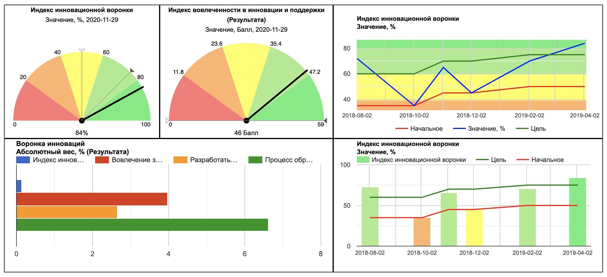 Информационная панель производительности для инноваций