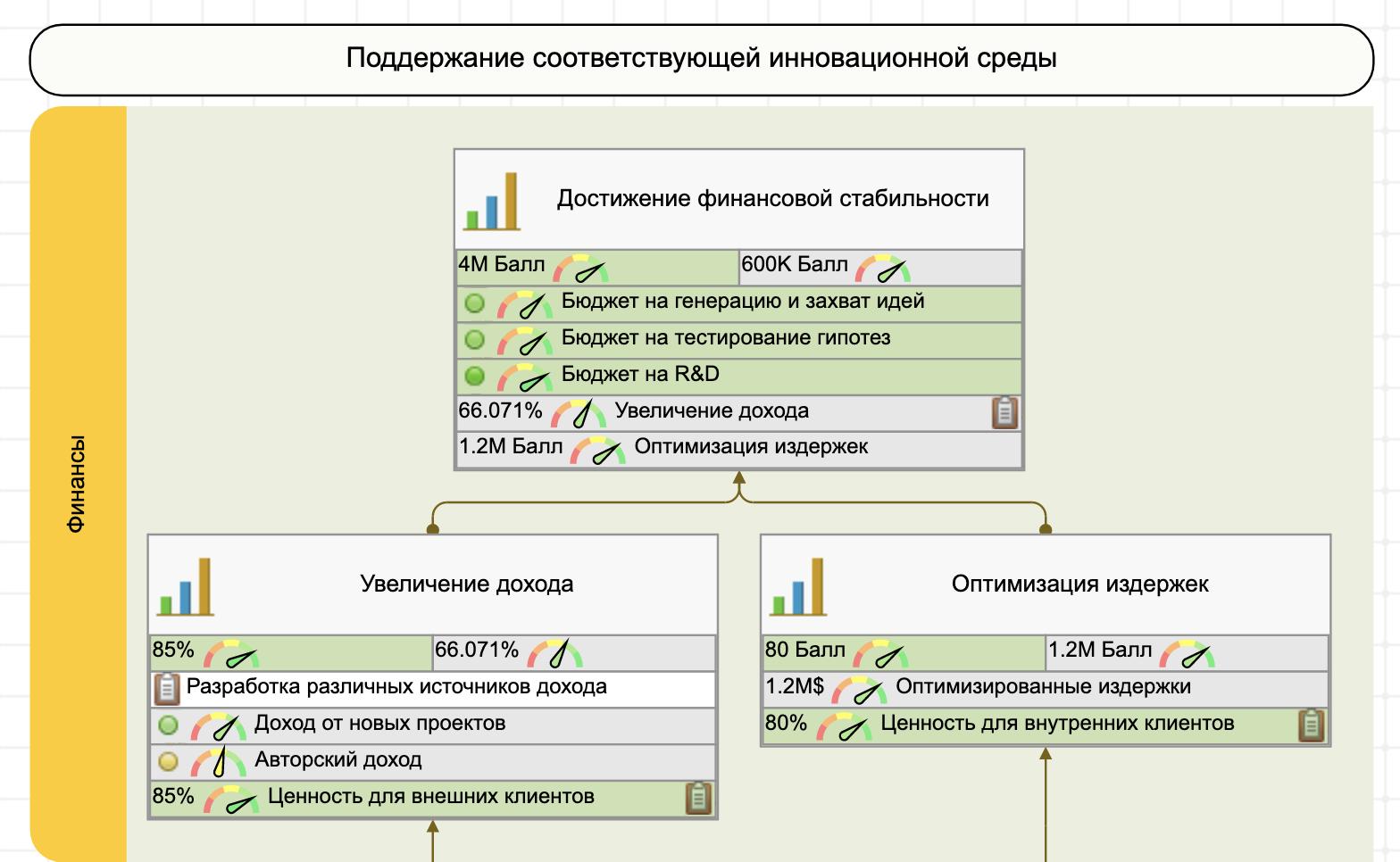Пример стратегической карты инноваций - финансы