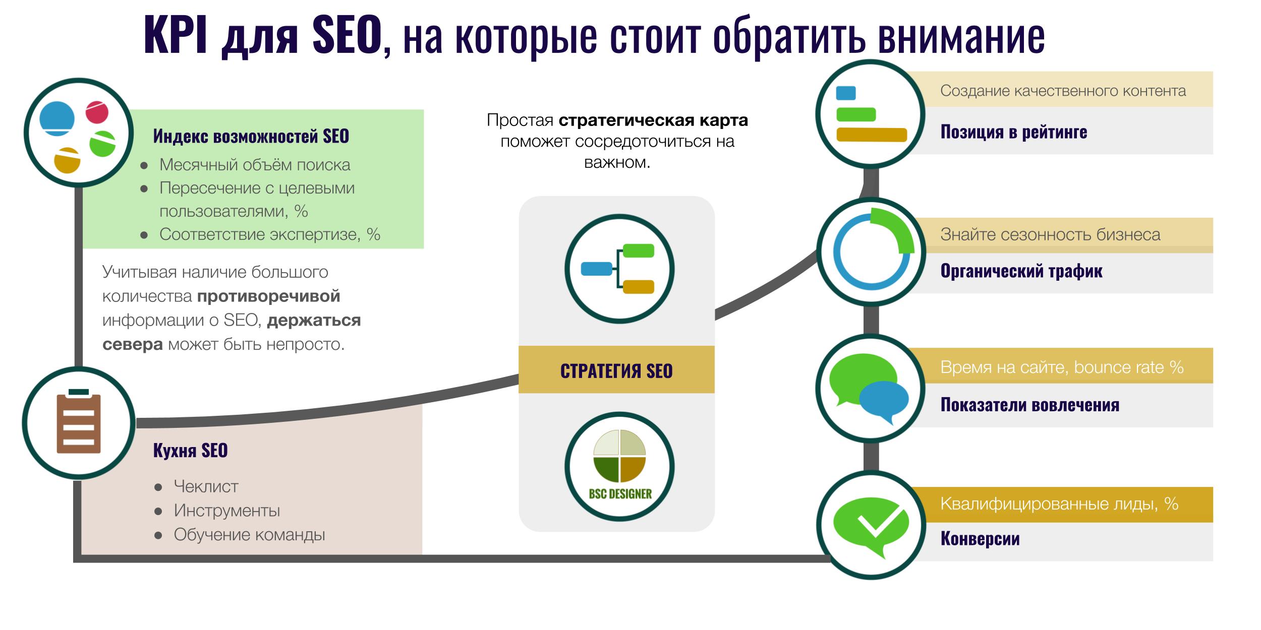 KPI для SEO, на которые стоит обратить внимание