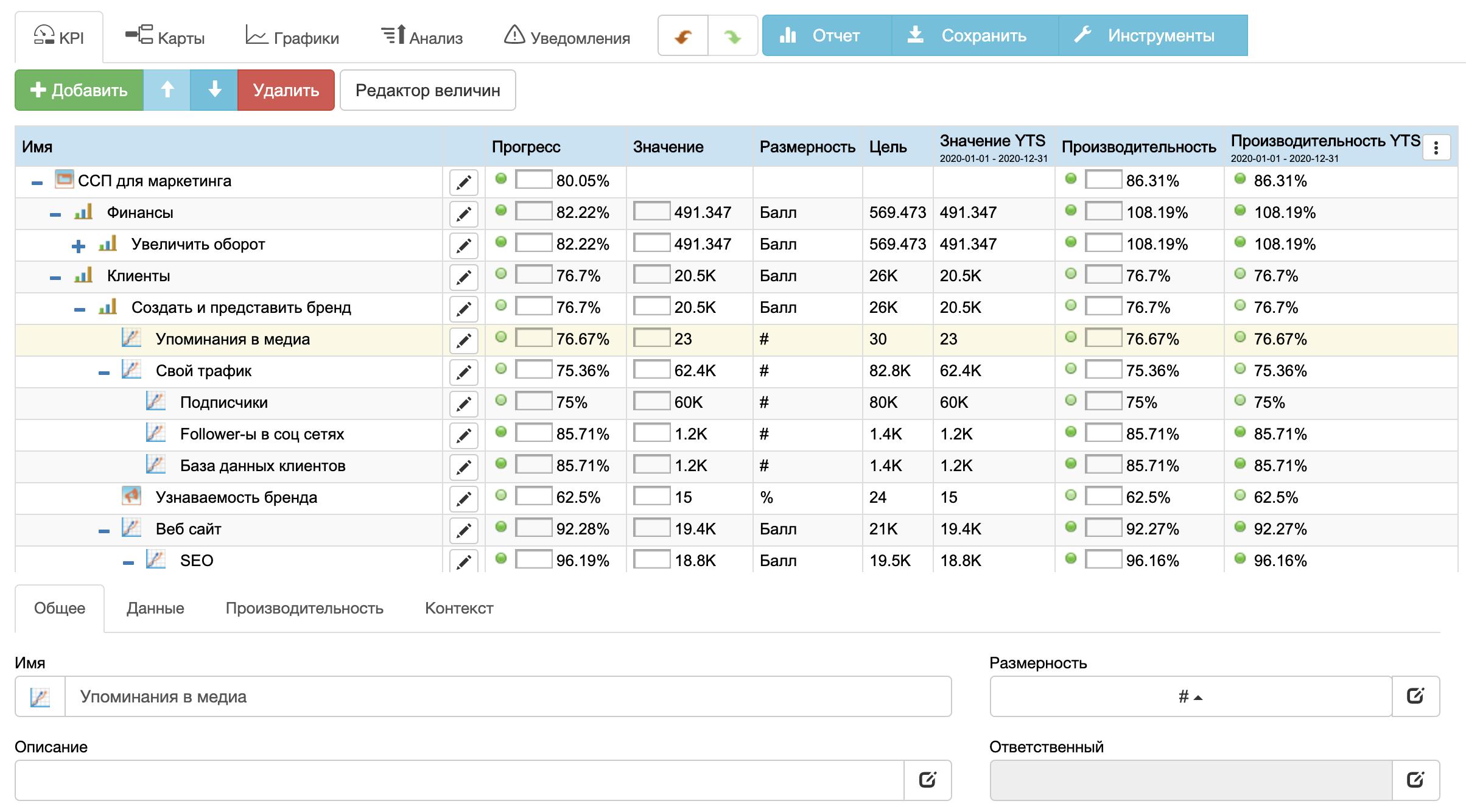 KPI для маркетинговой системы показателей