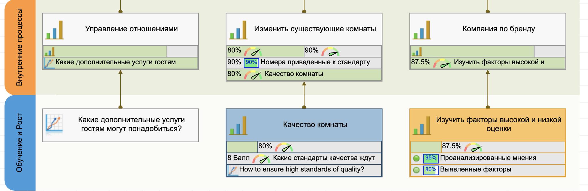 Перспектива обучения на стратегической карте отеля