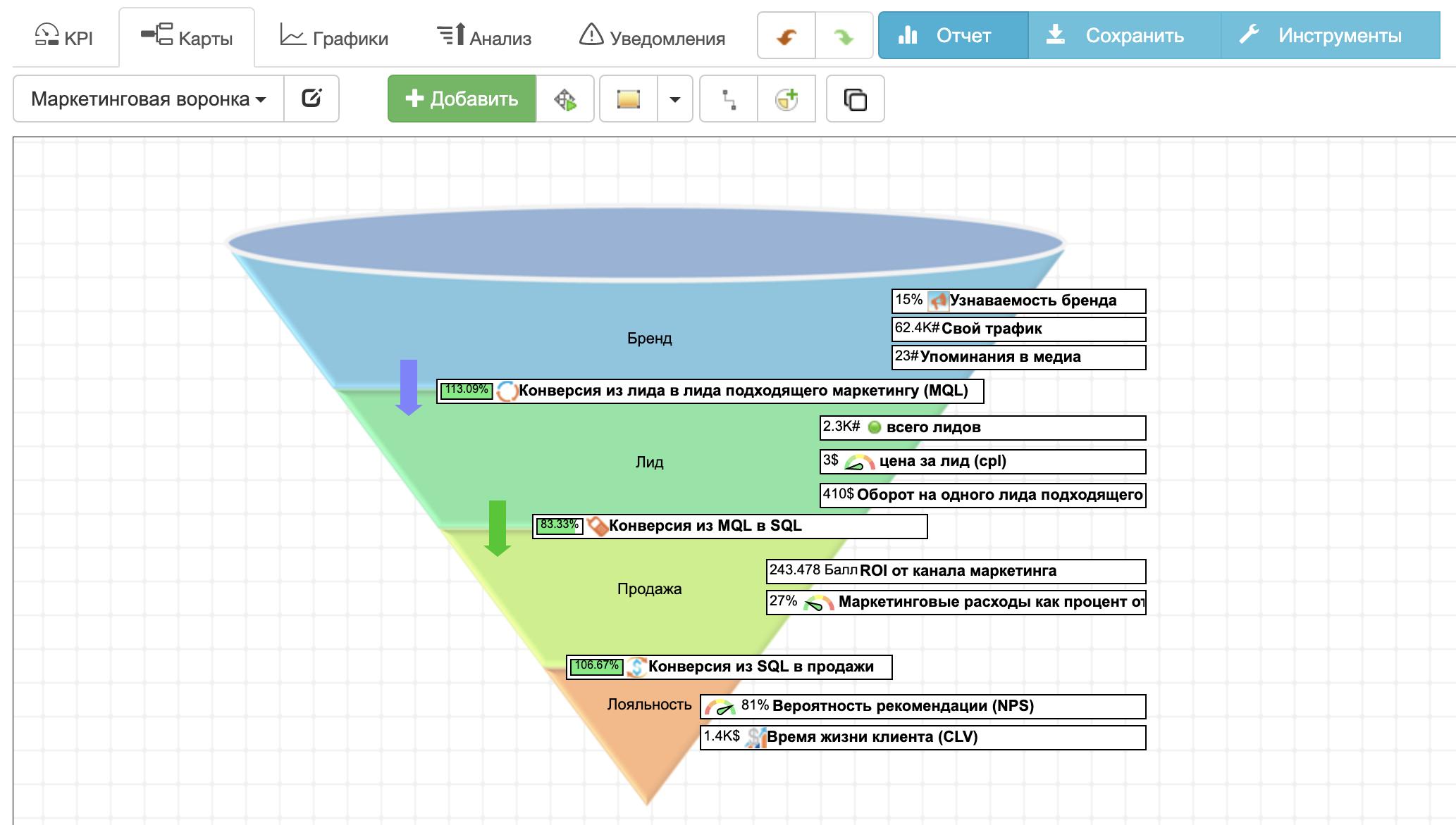 Маркетинговая воронка с KPI в BSC Designer