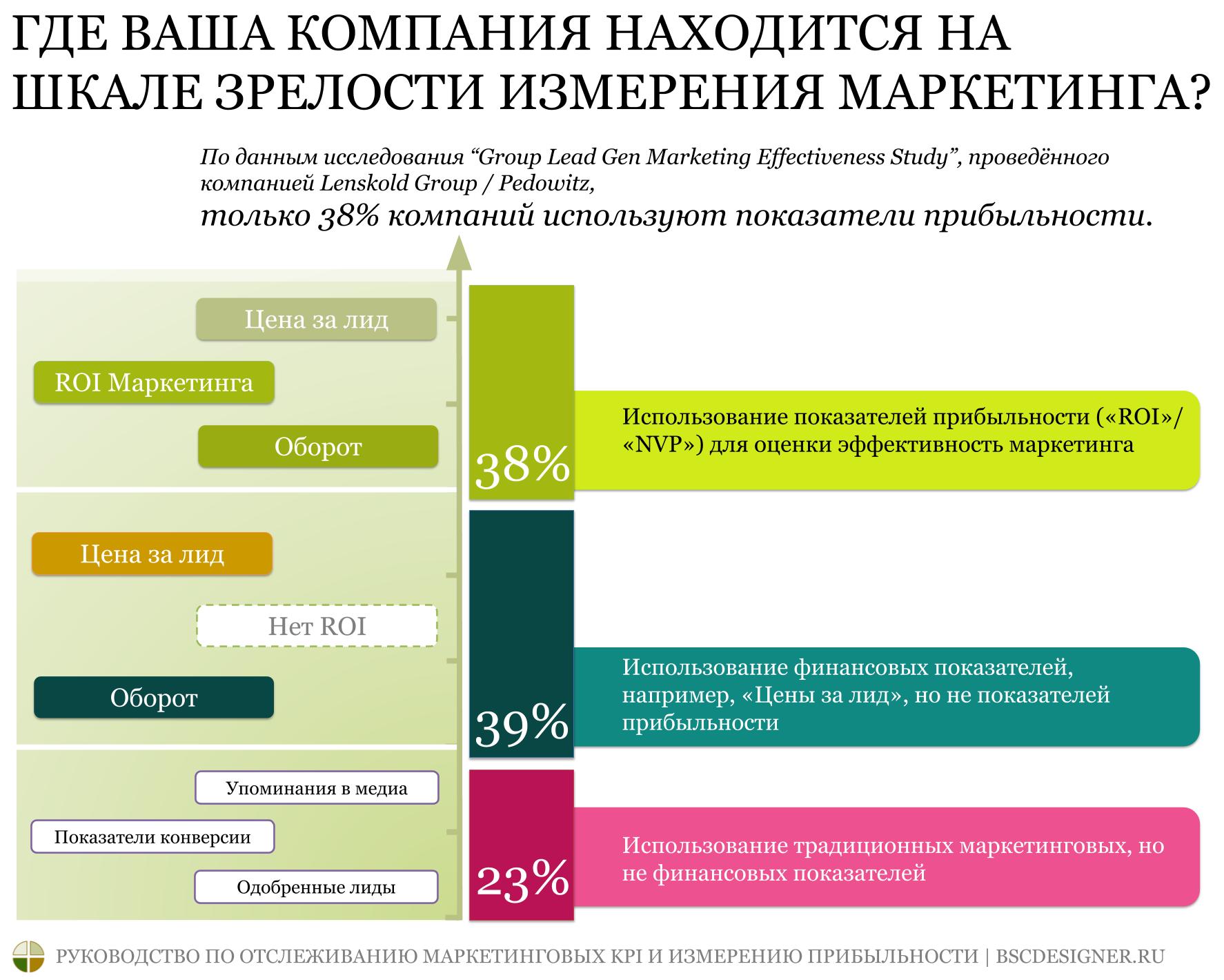 Различные KPI маркетинга в зависимости от зрелости компании