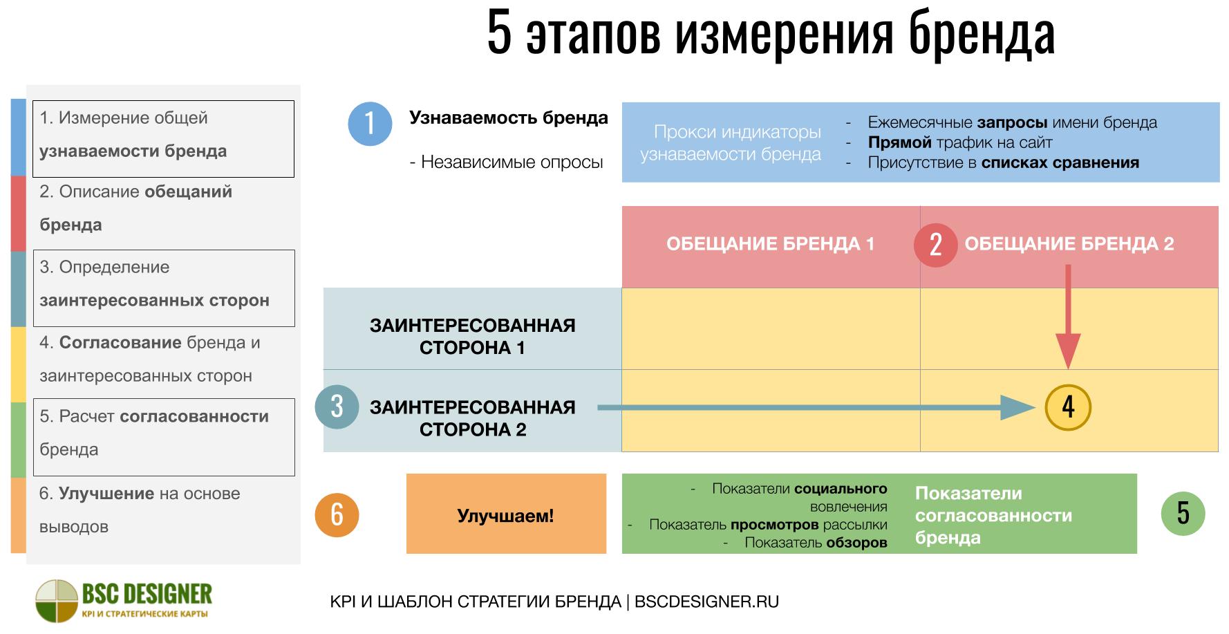 5 этапов измерения бренда для малого и среднего бизнеса