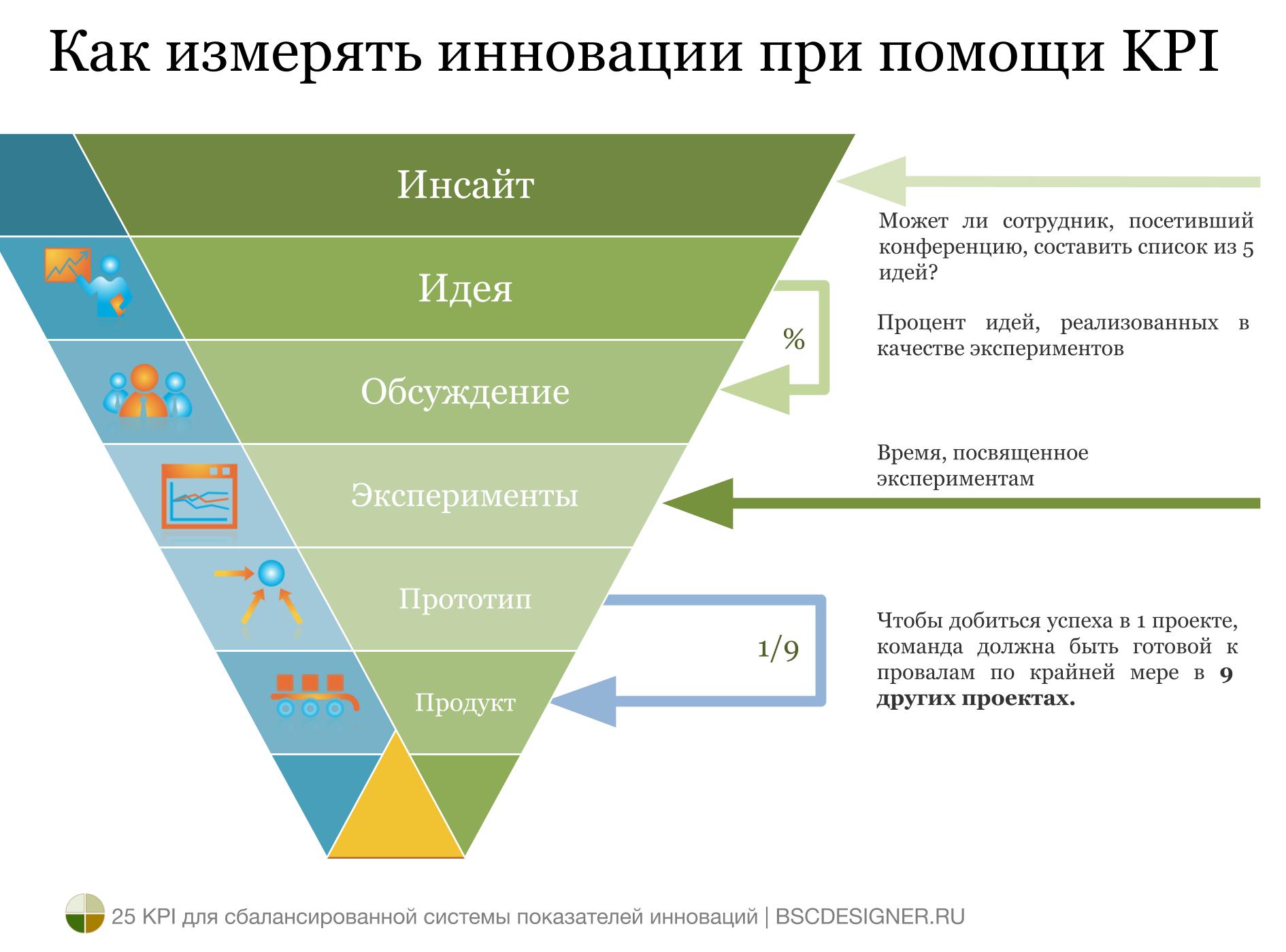 Как найти хорошие KPI для измерения инноваций