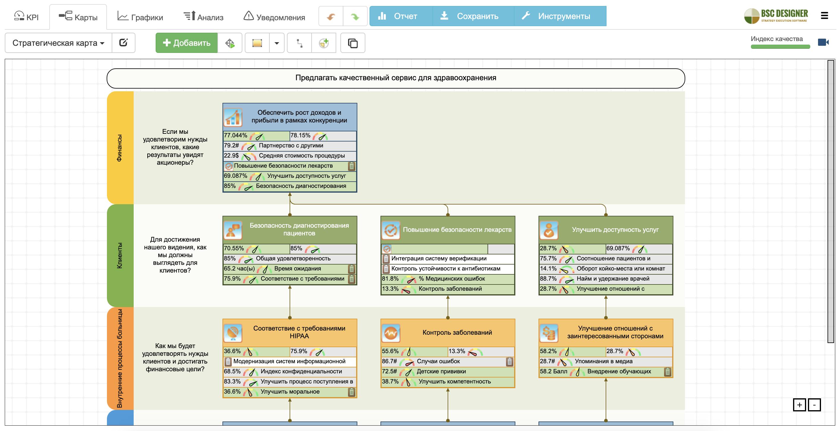 Примеры стратегических карт ССП для больниц