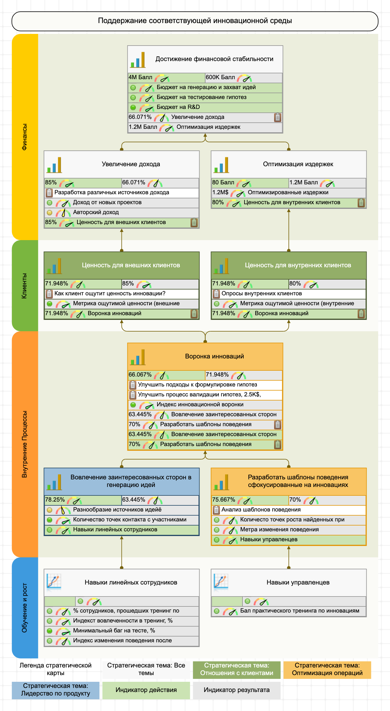 Пример стратегической карты инноваций