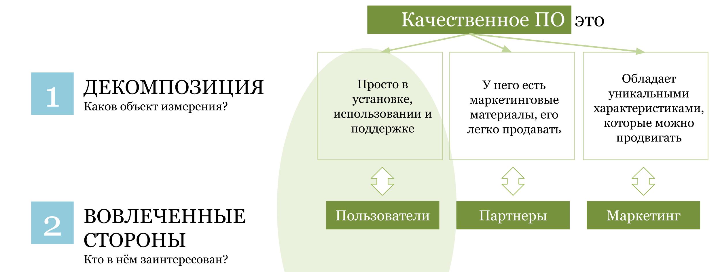 Этапы KPI-системы: декомпозиция и заинтересованные стороны