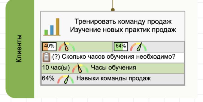 Подтверждение гипотезы при помощи показателей действия и результата