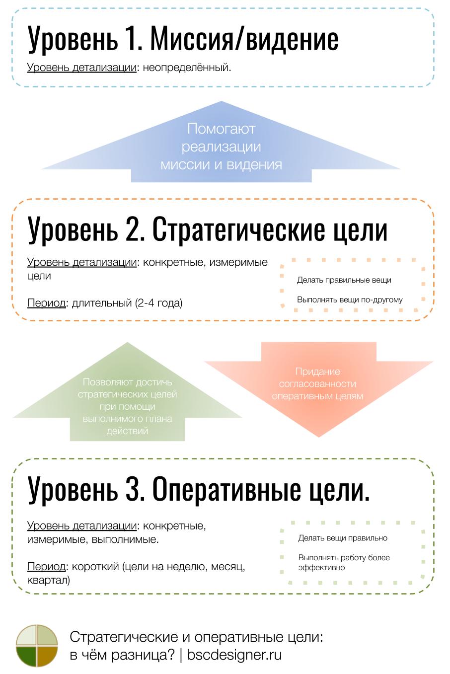 [Инфографика] Разница между стратегическими и оперативными целями