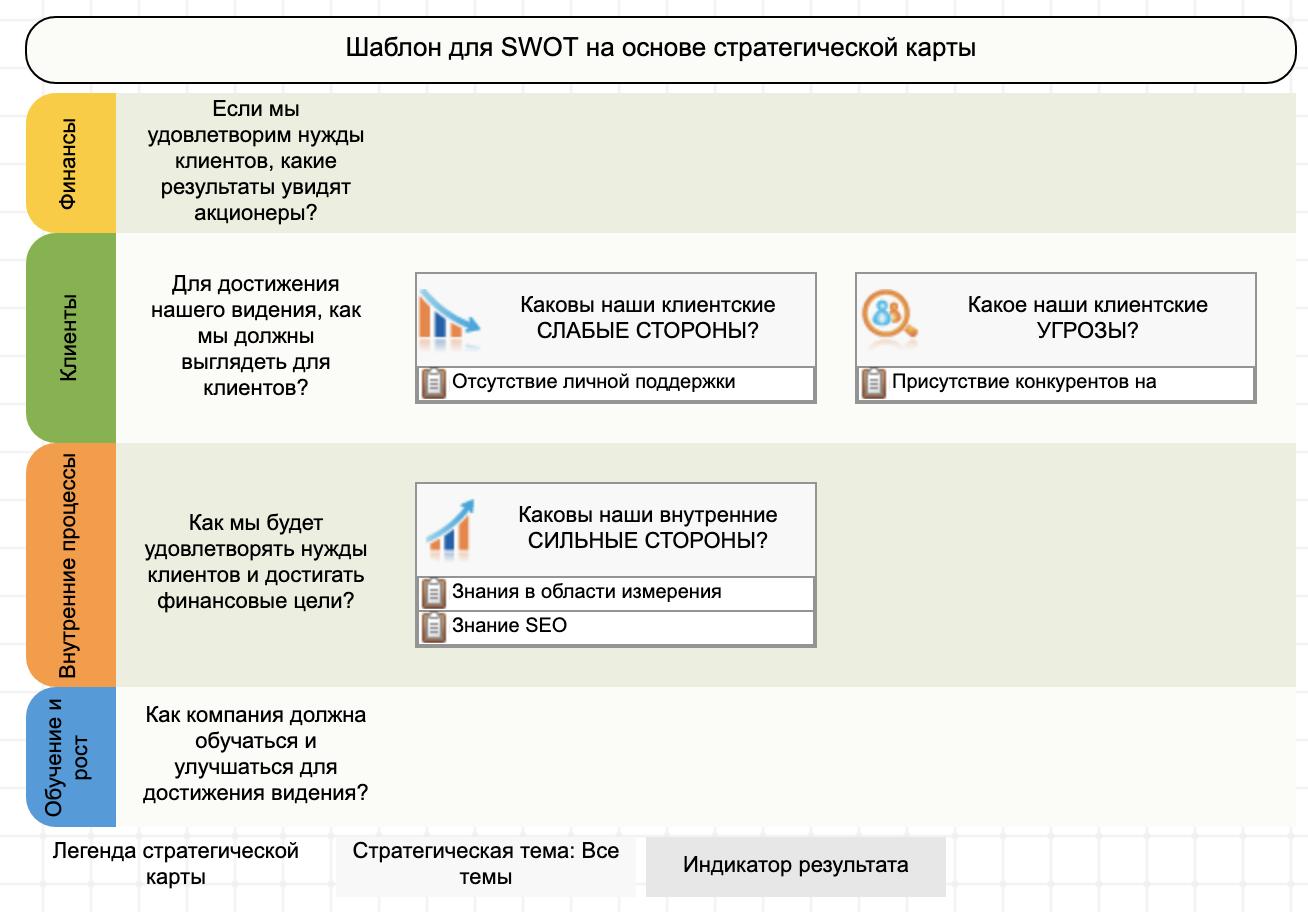 Пример использования шаблона SWOT+S