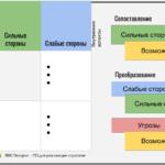 Диаграмма SWOT: сопоставить или преобразовать
